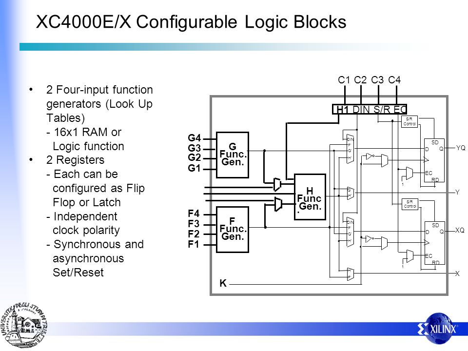 XC4000E/X Configurable Logic Blocks