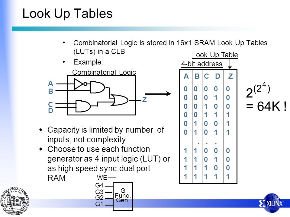 Look Up Tables Combinatorial Logic is stored in 16x1 SRAM Look Up Tables (LUTs) in a CLB. Example: