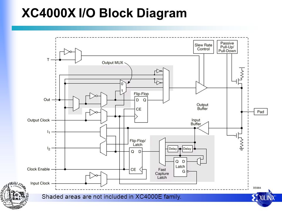 XC4000X I/O Block Diagram Shaded areas are not included in XC4000E family.