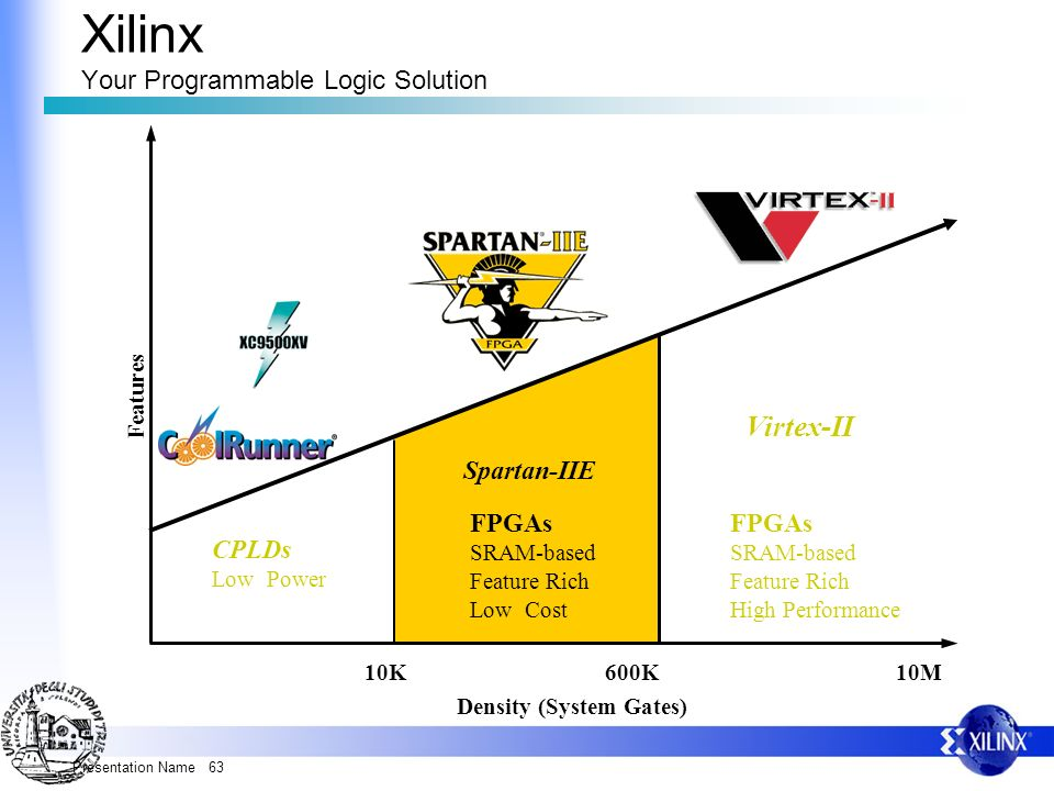 Xilinx Your Programmable Logic Solution
