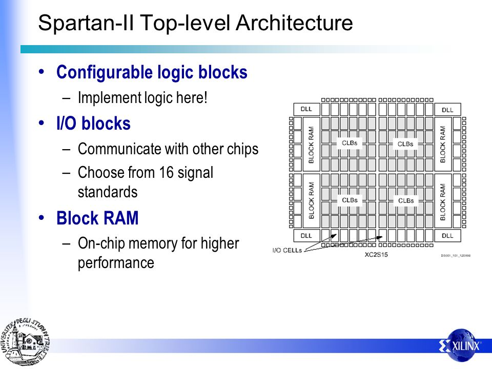 Spartan-II Top-level Architecture