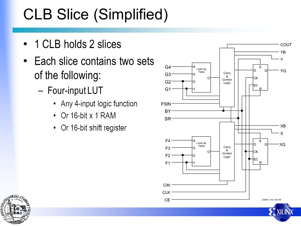 CLB Slice (Simplified)