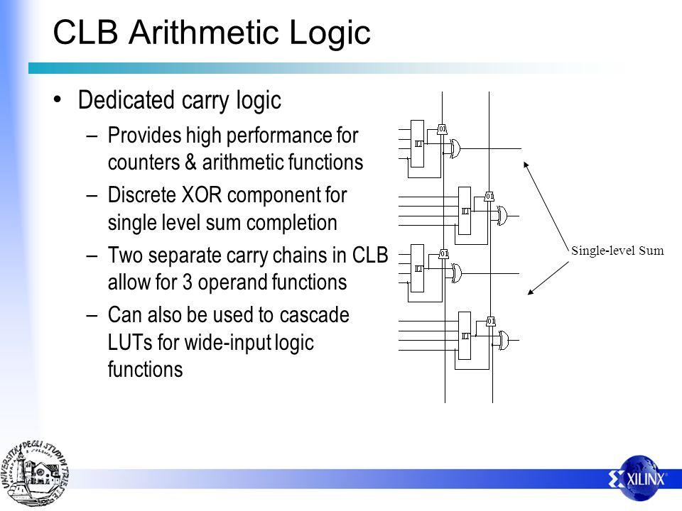 CLB Arithmetic Logic Dedicated carry logic