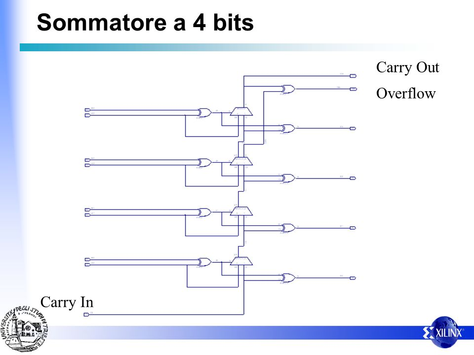 Sommatore a 4 bits Carry Out Overflow Carry In