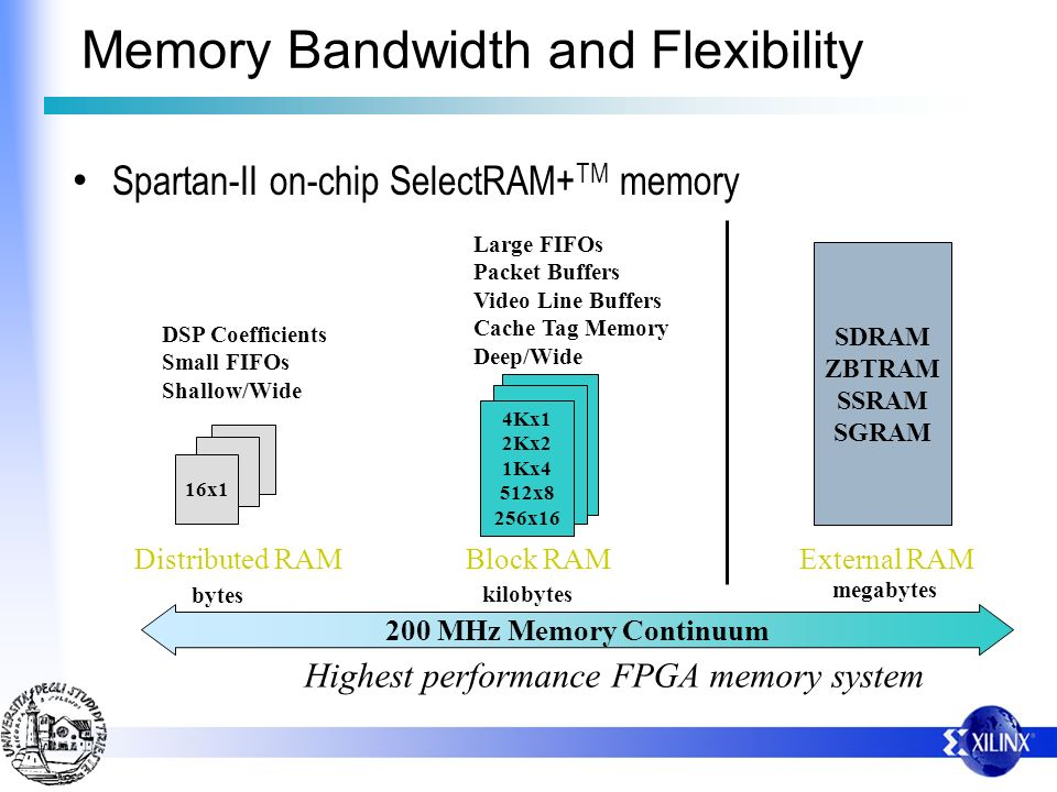 Memory Bandwidth and Flexibility