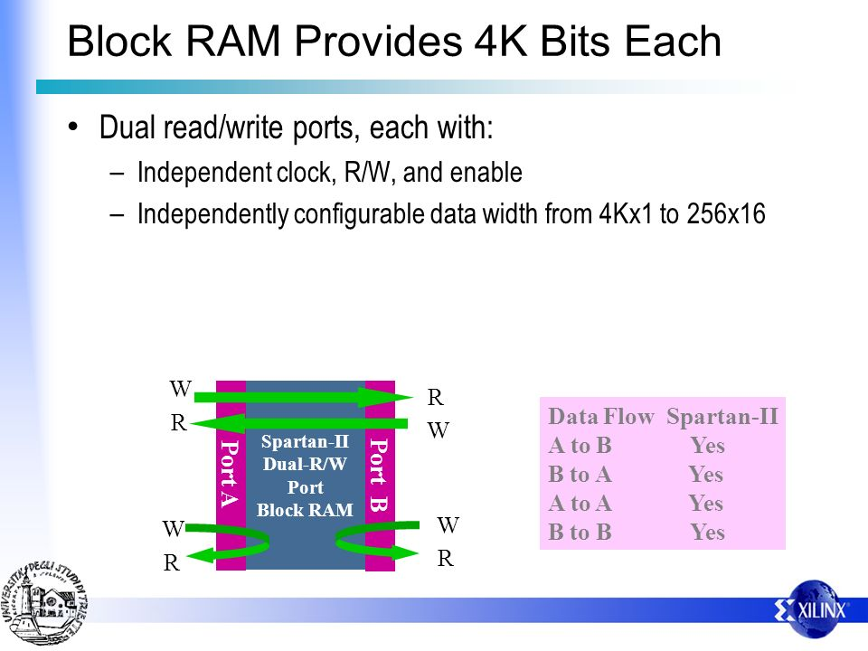 Block RAM Provides 4K Bits Each