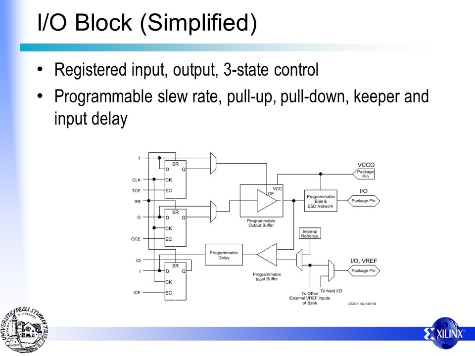 I/O Block (Simplified)