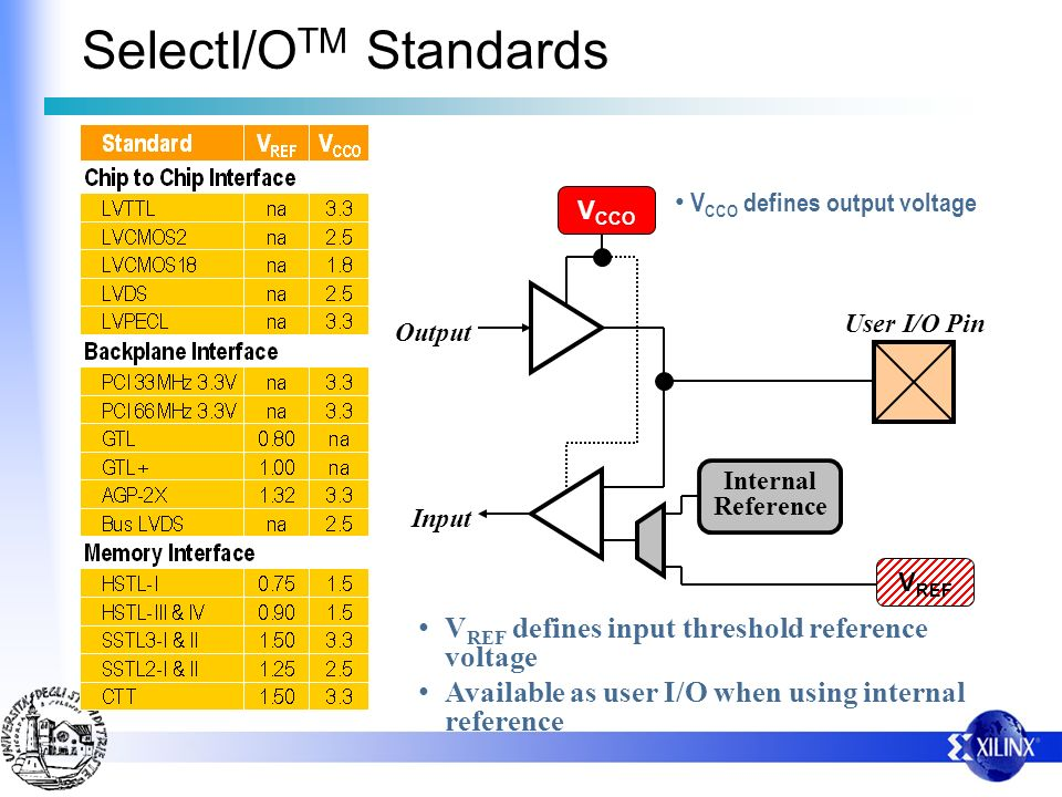 SelectI/OTM Standards