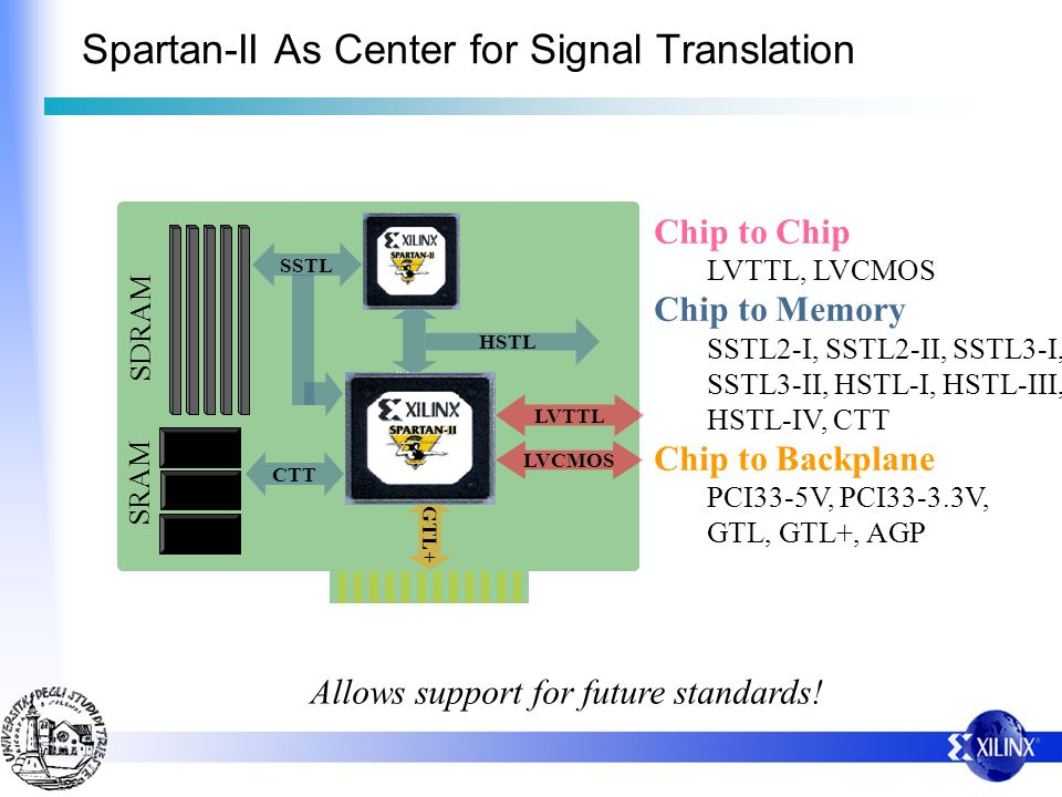 Spartan-II As Center for Signal Translation