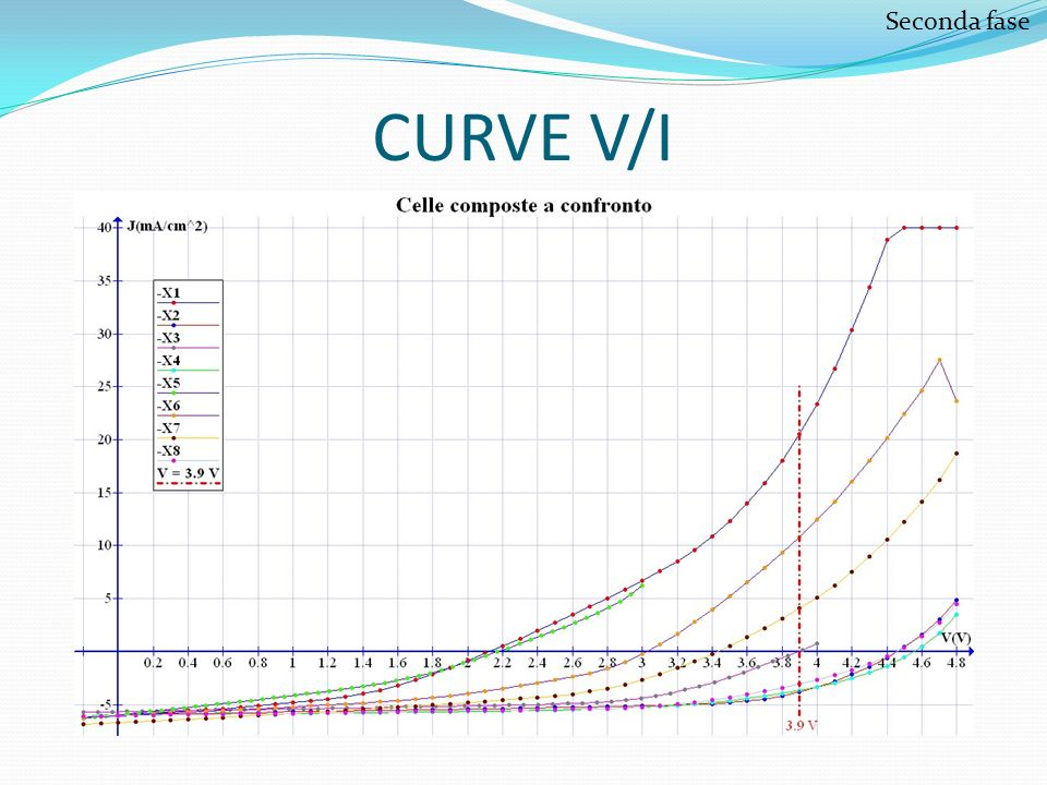 Seconda fase CURVE V/I