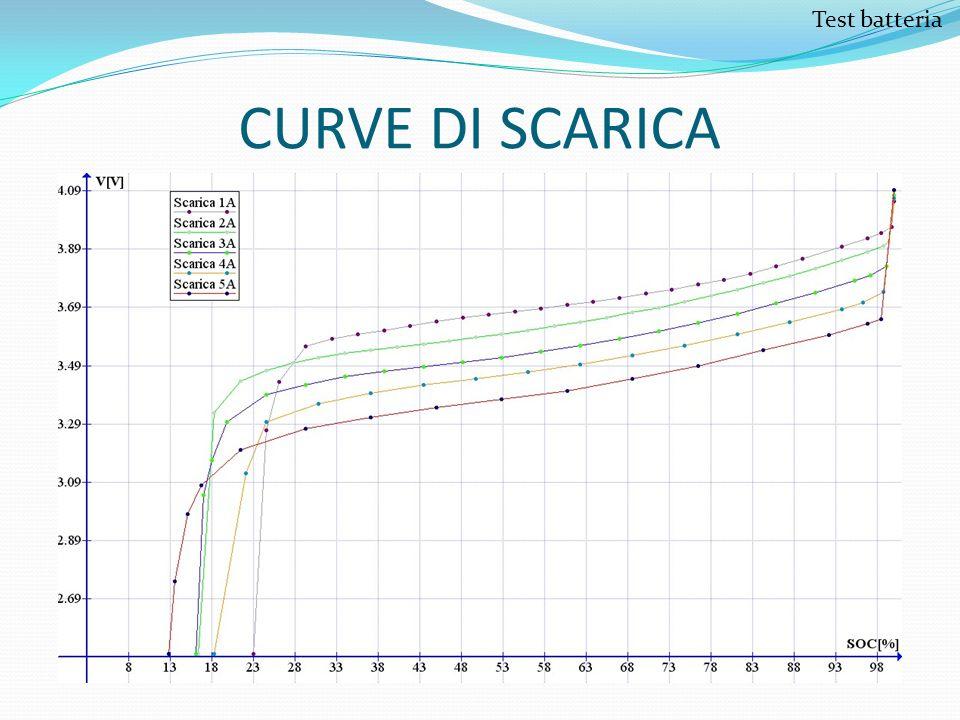 Test batteria CURVE DI SCARICA