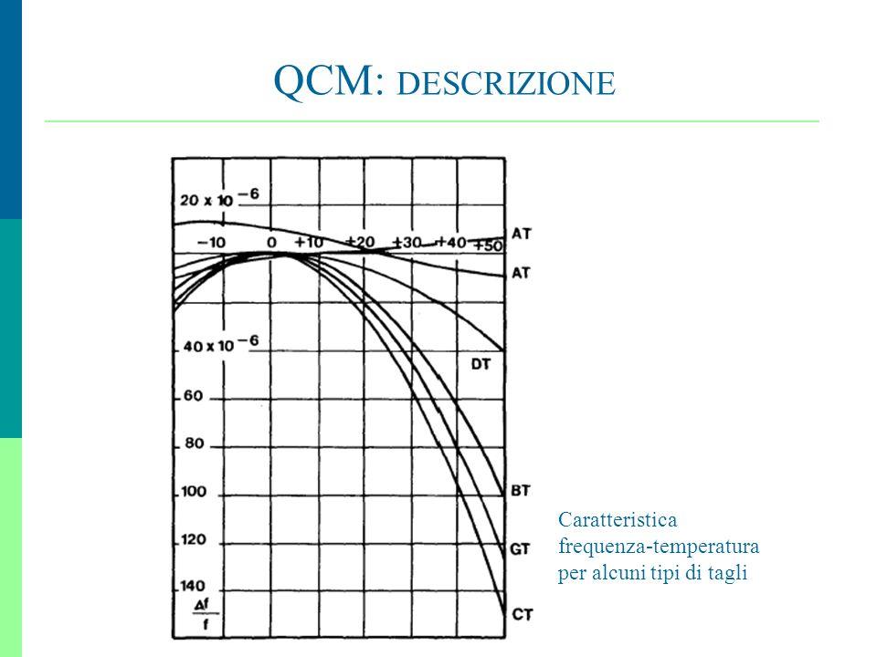 QCM: DESCRIZIONE Caratteristica frequenza-temperatura