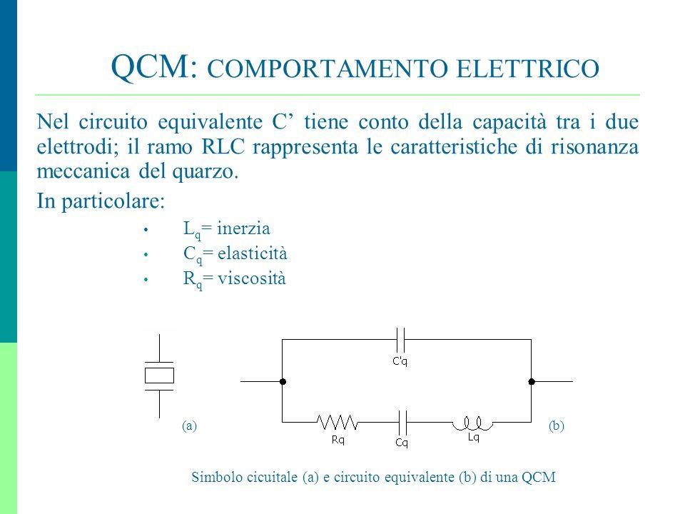 QCM: COMPORTAMENTO ELETTRICO