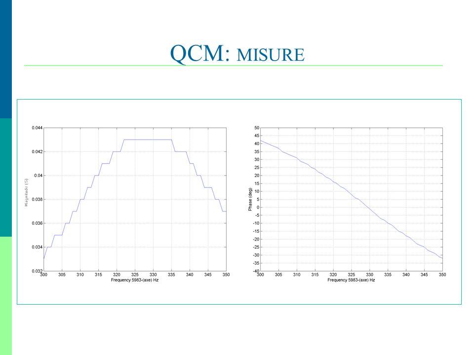 QCM: MISURE Magnitude (S) ,