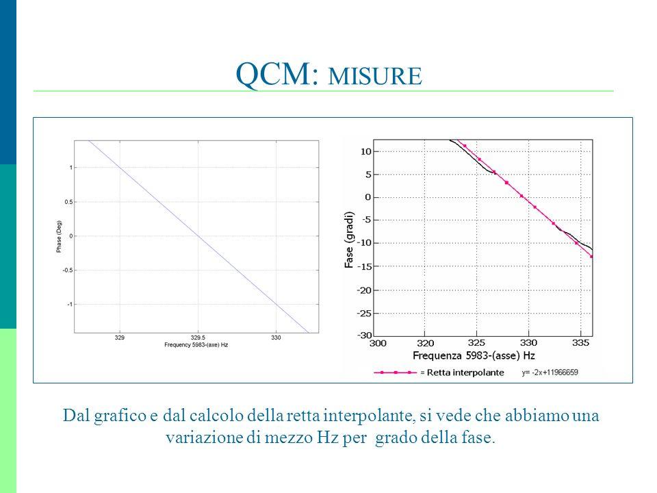 QCM: MISURE Dal grafico e dal calcolo della retta interpolante, si vede che abbiamo una variazione di mezzo Hz per grado della fase.