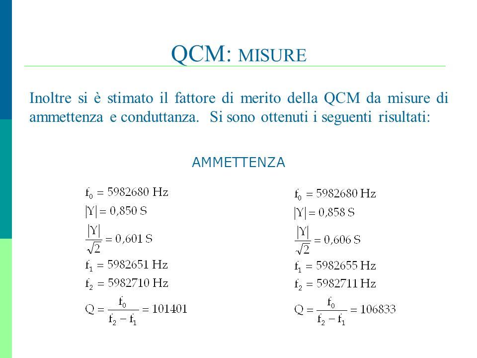 QCM: MISURE Inoltre si è stimato il fattore di merito della QCM da misure di ammettenza e conduttanza. Si sono ottenuti i seguenti risultati:
