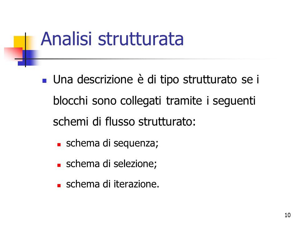 Analisi strutturata Una descrizione è di tipo strutturato se i blocchi sono collegati tramite i seguenti schemi di flusso strutturato: