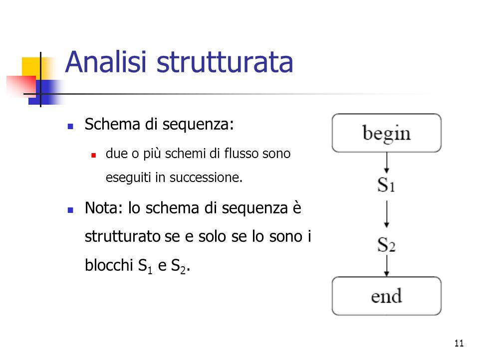 Analisi strutturata Schema di sequenza: