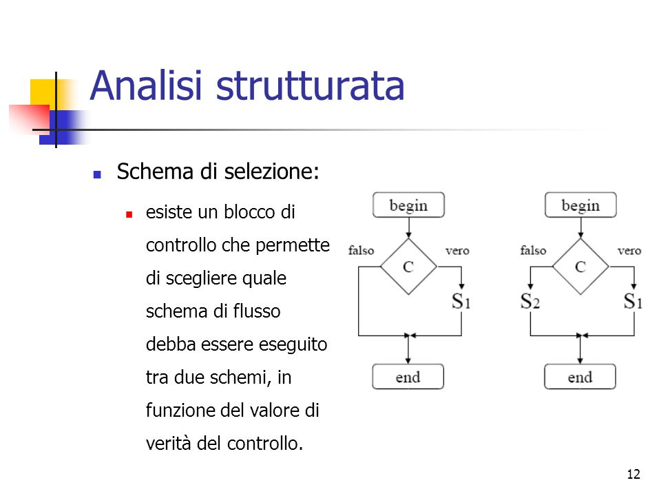 Analisi strutturata Schema di selezione: