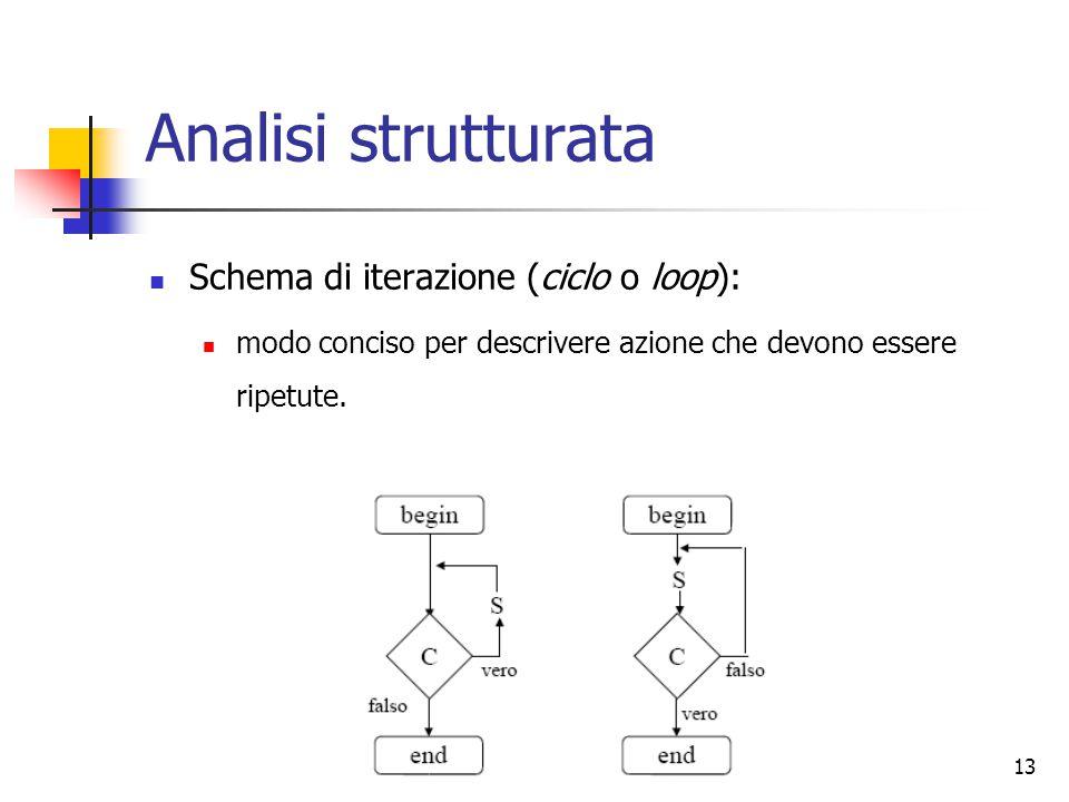 Analisi strutturata Schema di iterazione (ciclo o loop):