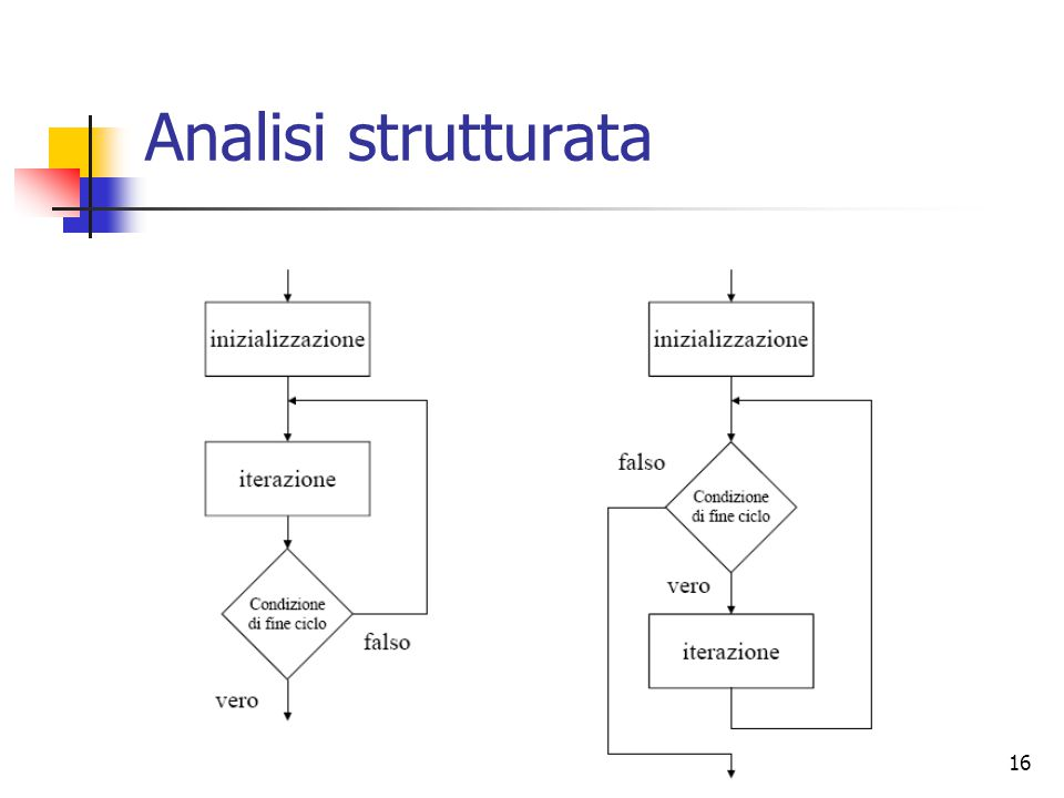 Analisi strutturata