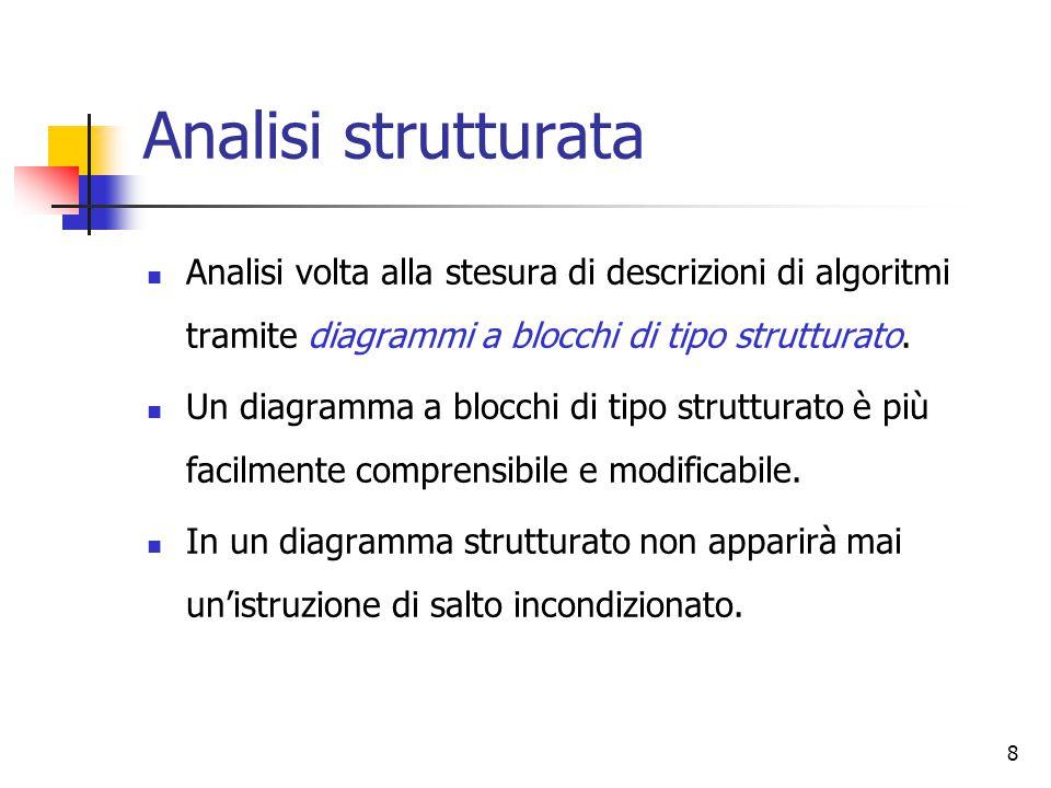 Analisi strutturata Analisi volta alla stesura di descrizioni di algoritmi tramite diagrammi a blocchi di tipo strutturato.