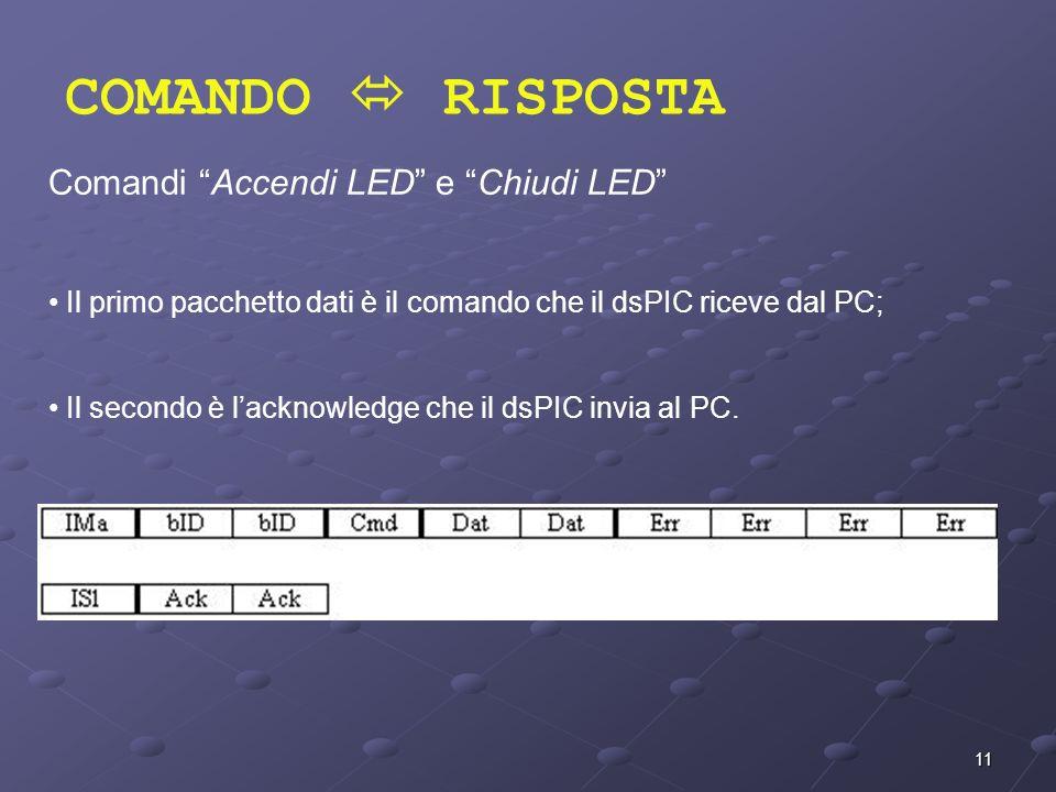 COMANDO  RISPOSTA Comandi Accendi LED e Chiudi LED