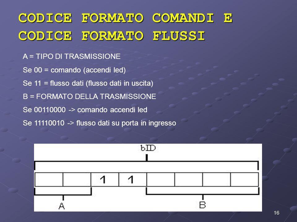CODICE FORMATO COMANDI E CODICE FORMATO FLUSSI