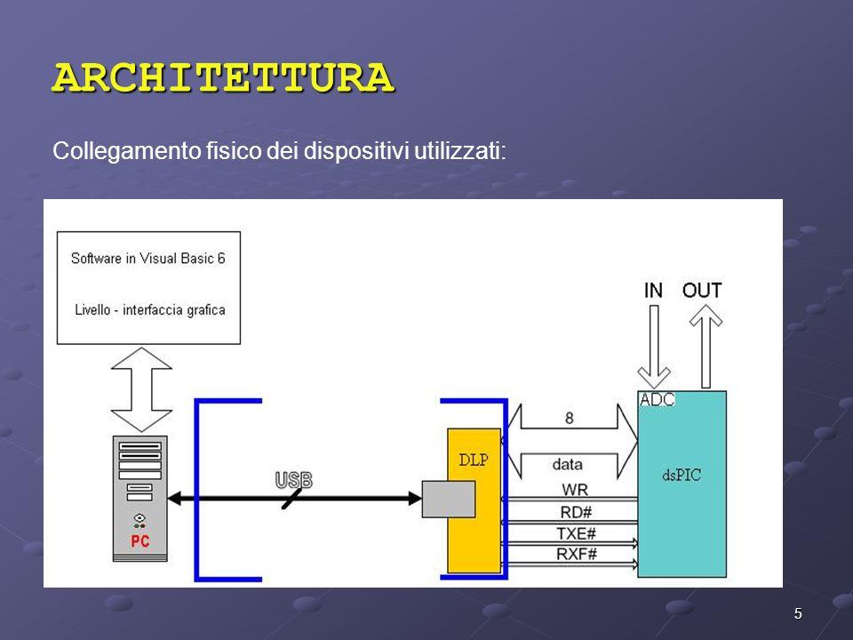 ARCHITETTURA Collegamento fisico dei dispositivi utilizzati: