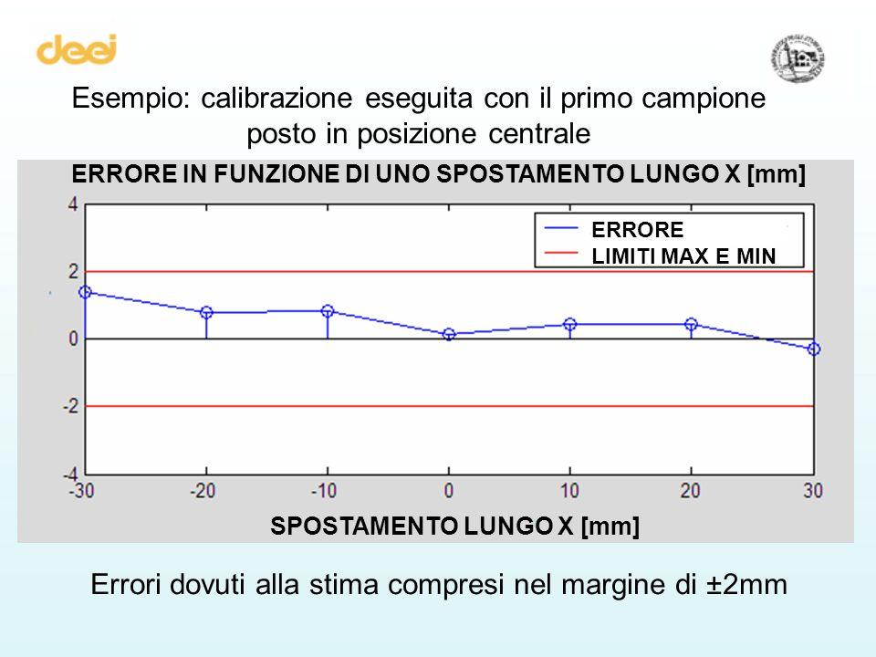Errori dovuti alla stima compresi nel margine di ±2mm