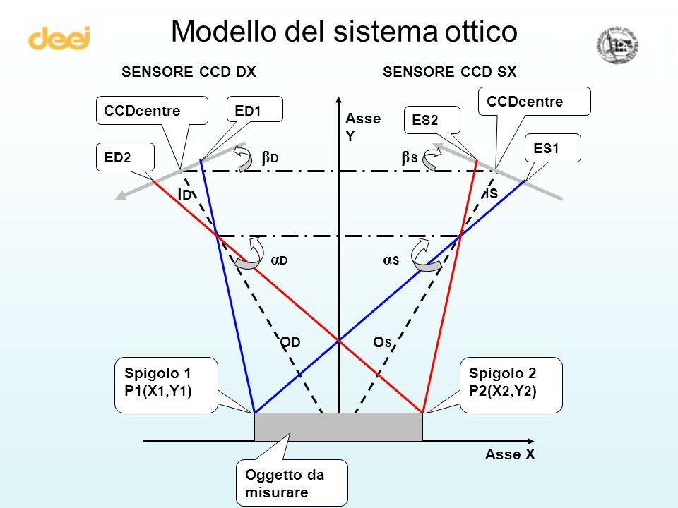 Modello del sistema ottico
