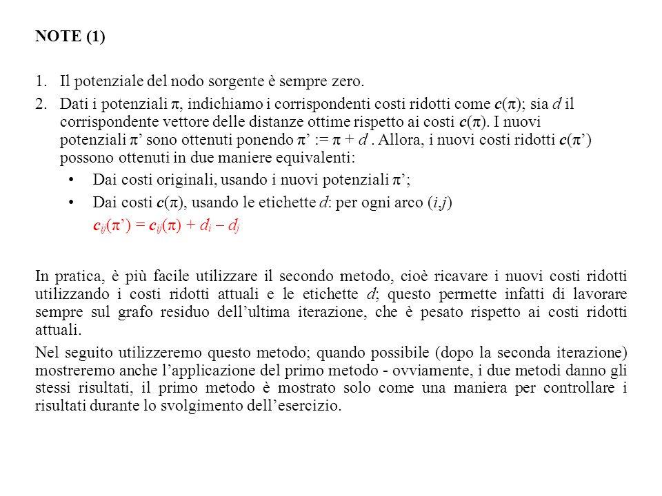 NOTE (1) Il potenziale del nodo sorgente è sempre zero.