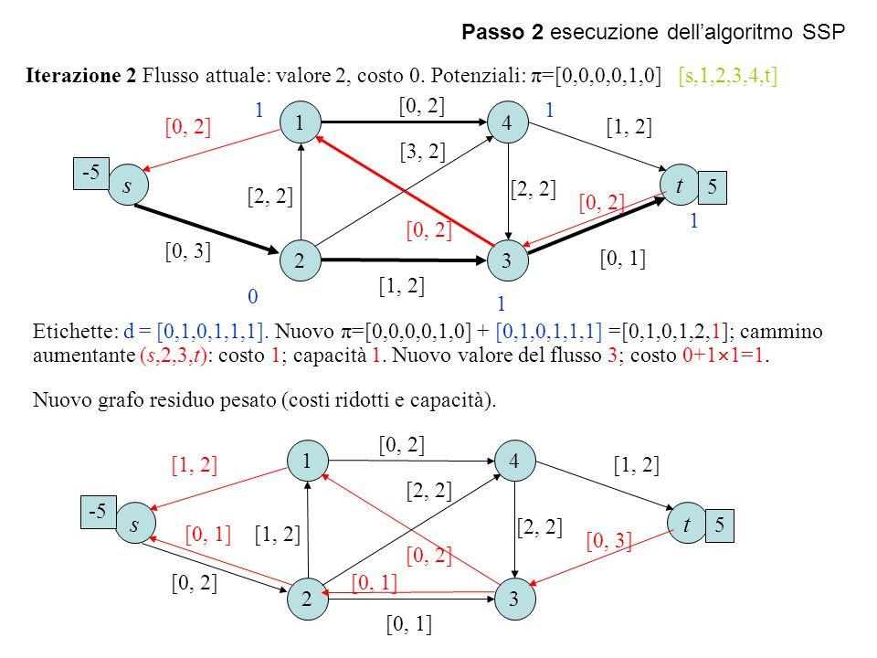s t s t Passo 2 esecuzione dell'algoritmo SSP