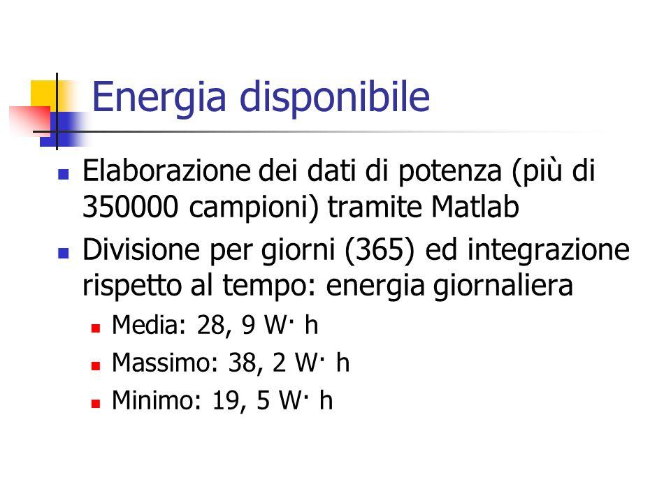 Energia disponibile Elaborazione dei dati di potenza (più di 350000 campioni) tramite Matlab.