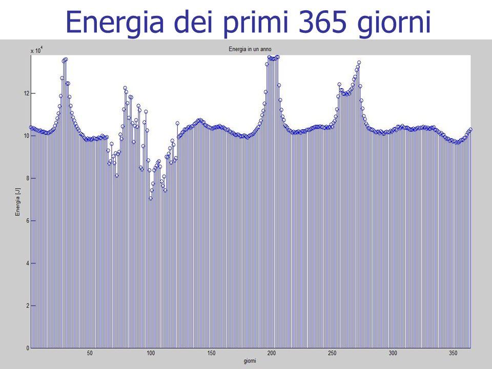 Energia dei primi 365 giorni