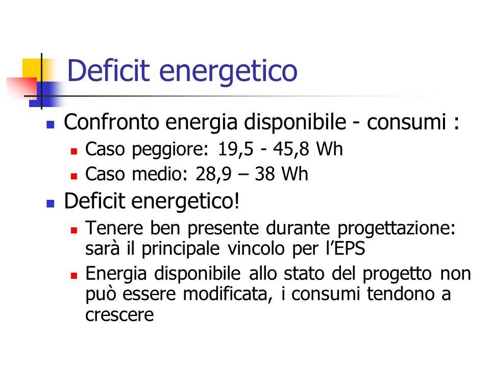 Deficit energetico Confronto energia disponibile - consumi :