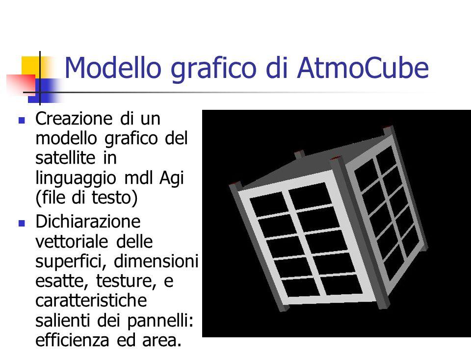 Modello grafico di AtmoCube