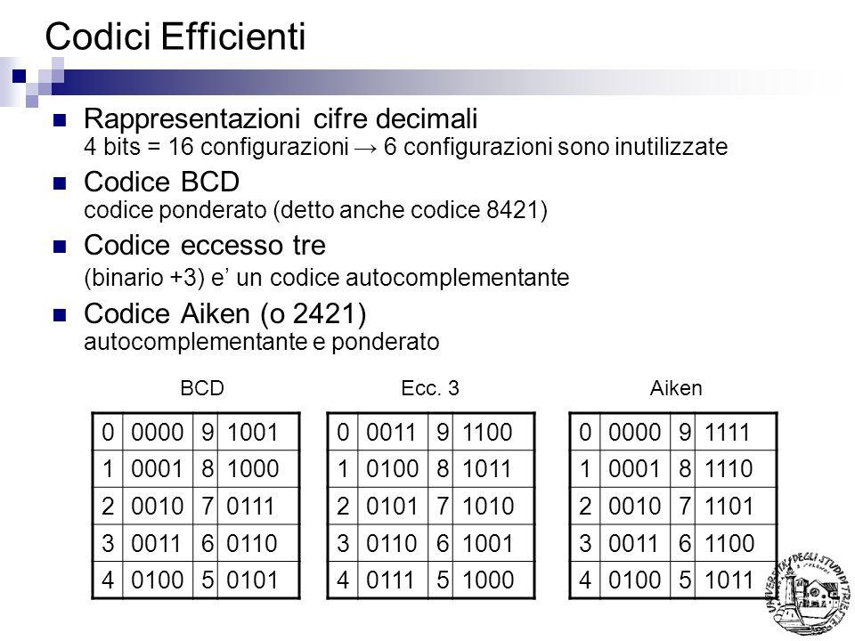 Codici Efficienti Rappresentazioni cifre decimali 4 bits = 16 configurazioni → 6 configurazioni sono inutilizzate.