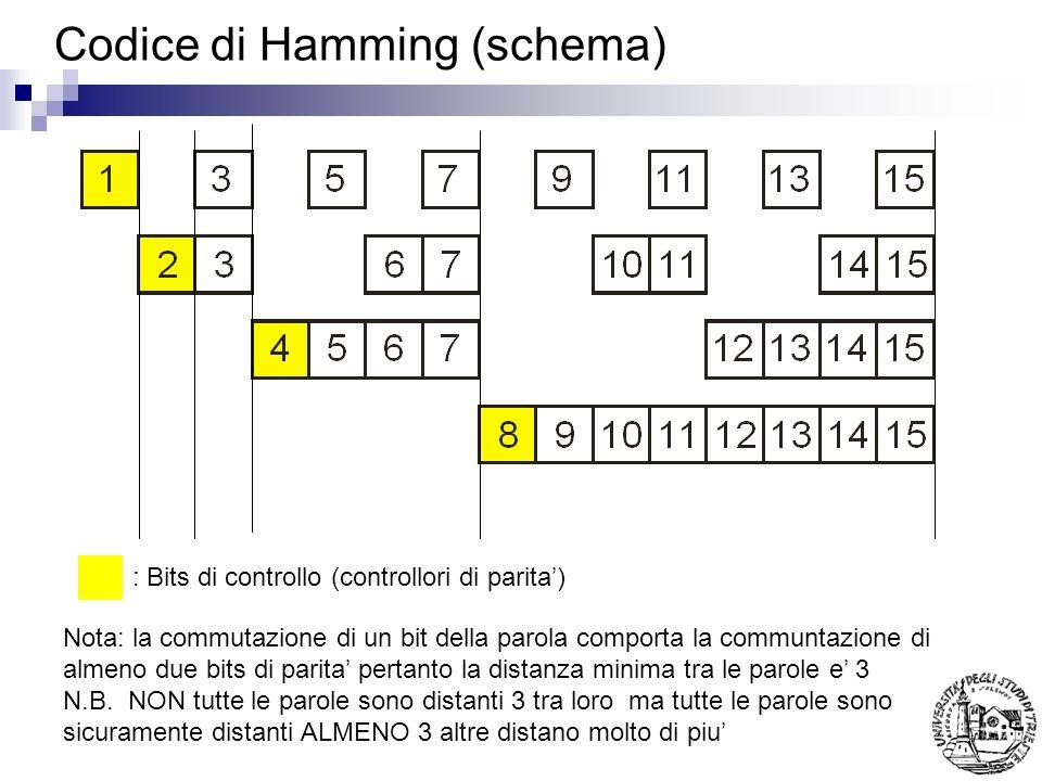 Codice di Hamming (schema)