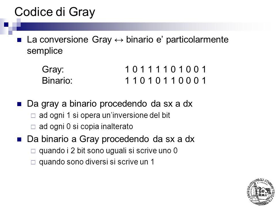 Codice di Gray La conversione Gray ↔ binario e' particolarmente semplice. Da gray a binario procedendo da sx a dx.