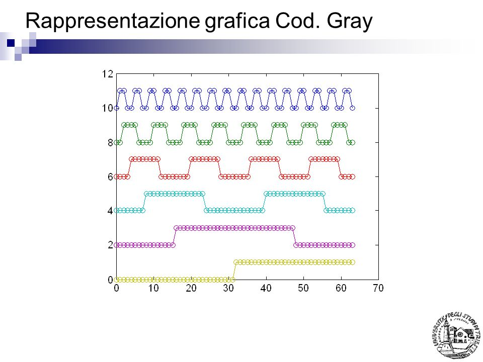 Rappresentazione grafica Cod. Gray