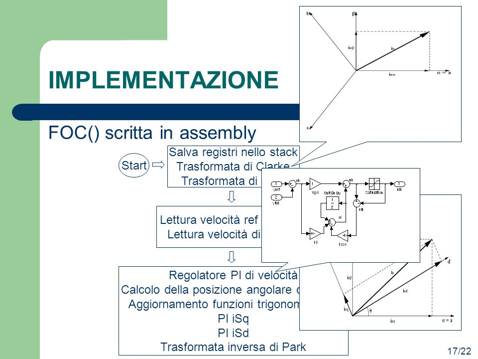 IMPLEMENTAZIONE FOC() scritta in assembly Salva registri nello stack
