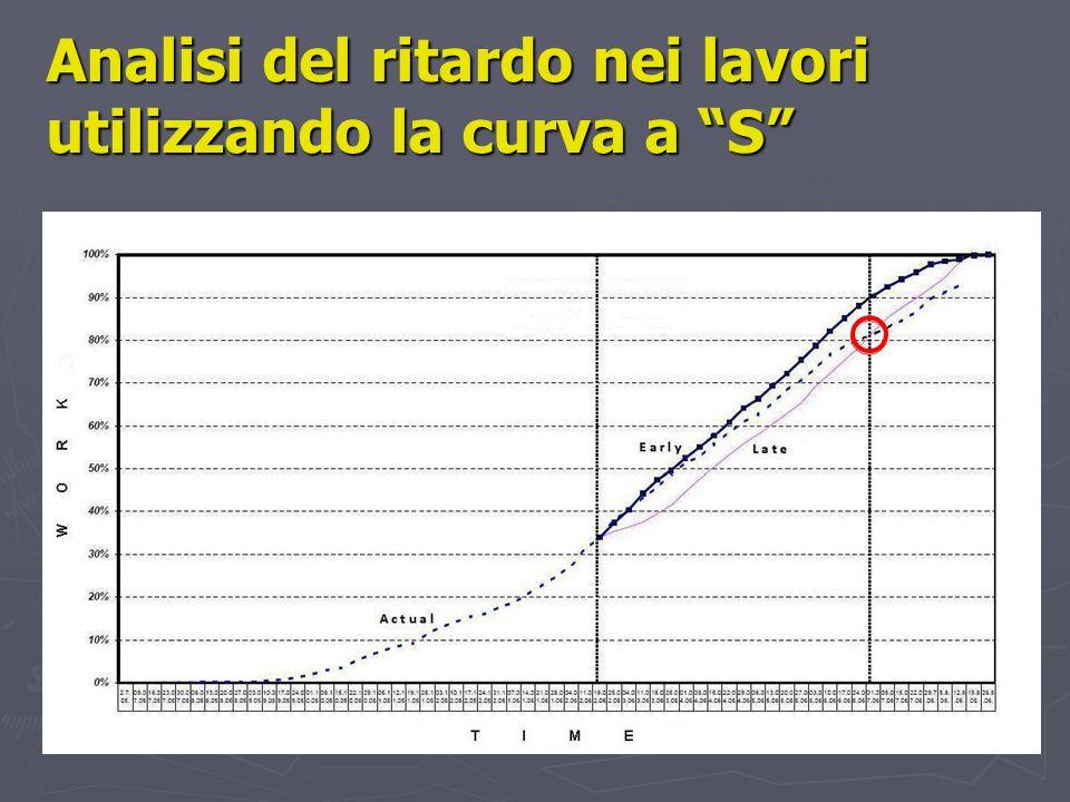 Analisi del ritardo nei lavori utilizzando la curva a S