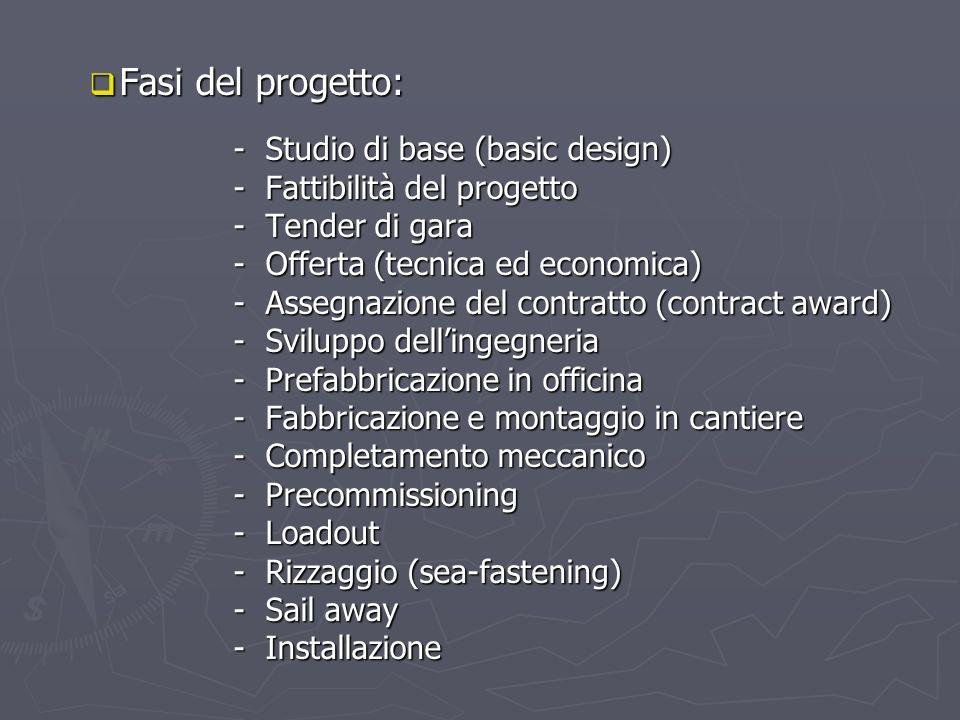 Fasi del progetto: - Studio di base (basic design)