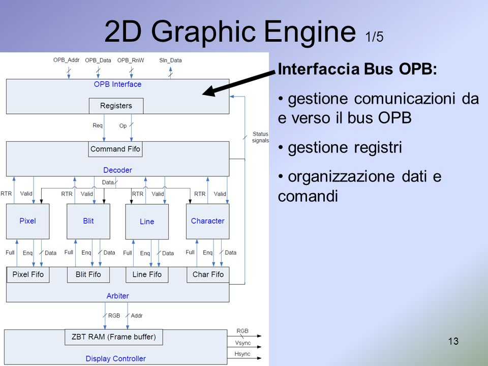 2D Graphic Engine 1/5 Interfaccia Bus OPB: