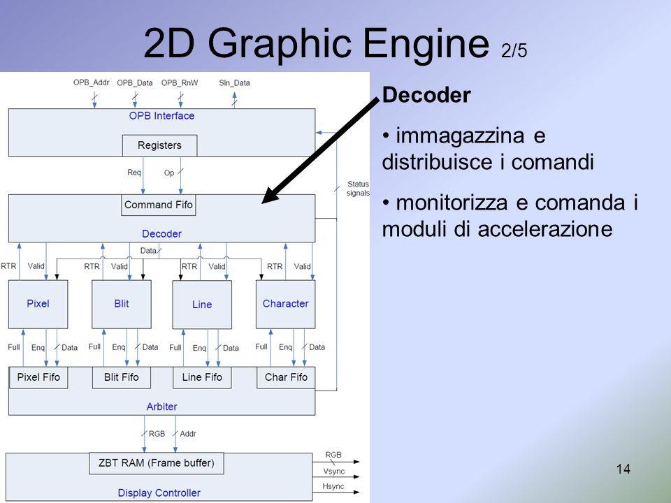 2D Graphic Engine 2/5 Decoder immagazzina e distribuisce i comandi