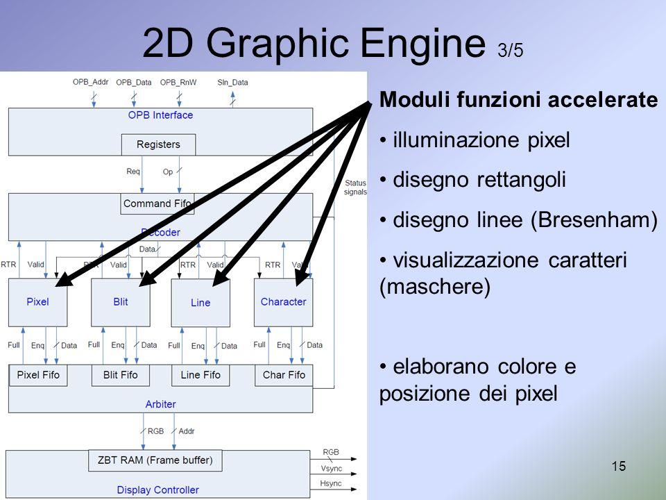 2D Graphic Engine 3/5 Moduli funzioni accelerate illuminazione pixel