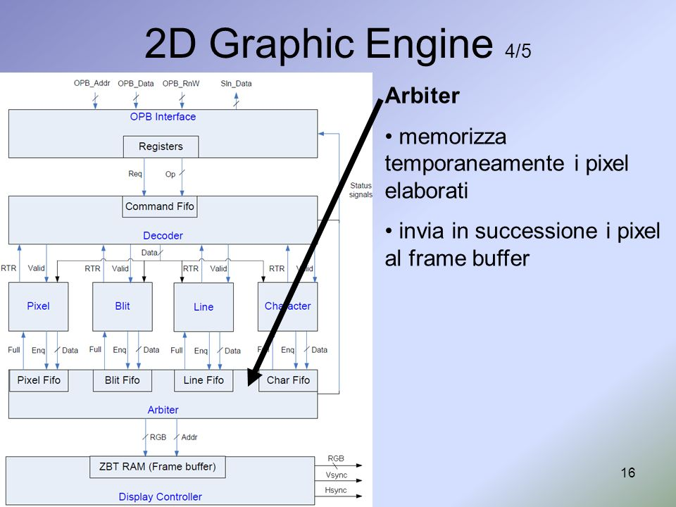 2D Graphic Engine 4/5 Arbiter