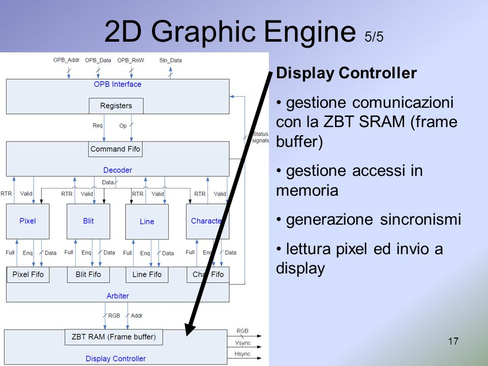 2D Graphic Engine 5/5 Display Controller