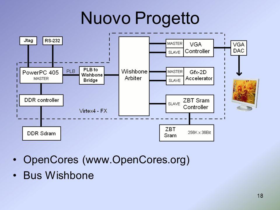Nuovo Progetto OpenCores (www.OpenCores.org) Bus Wishbone